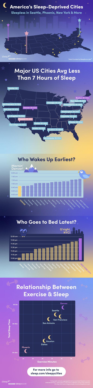 sleep.com sleepscore sleep study us cities most least sleeping hours bedtime infographic